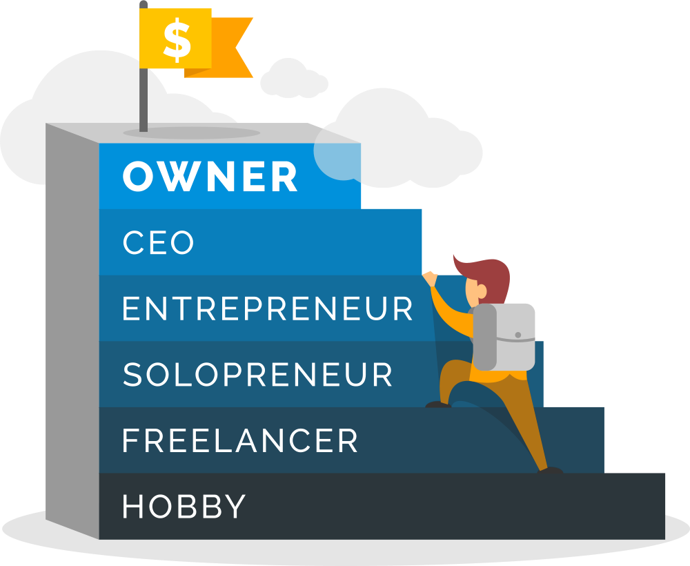 A man climbing a series of steps starting from hobbies, then freelancer, then solopreneur, then entrepreneur, then CEO, then owner.